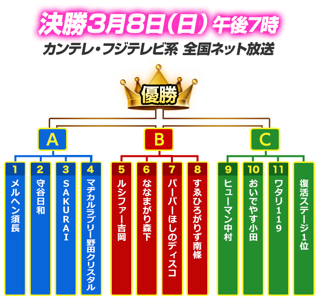 R-1グランプリ2020の結果は?決勝進出者(出場者)や優勝は?歴代優勝 ...